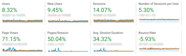 Google Analytics yearly summary